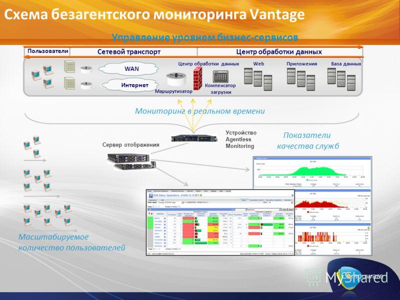 Схема безагентского мониторинга Vantage Мониторинг в реальном времени Управление уровнем бизнес-сервисов Сервер отображения Устройство Agentless Monitoring Масштабируемое количество пользователей Показатели качества служб Пользователи Сетевой транспо