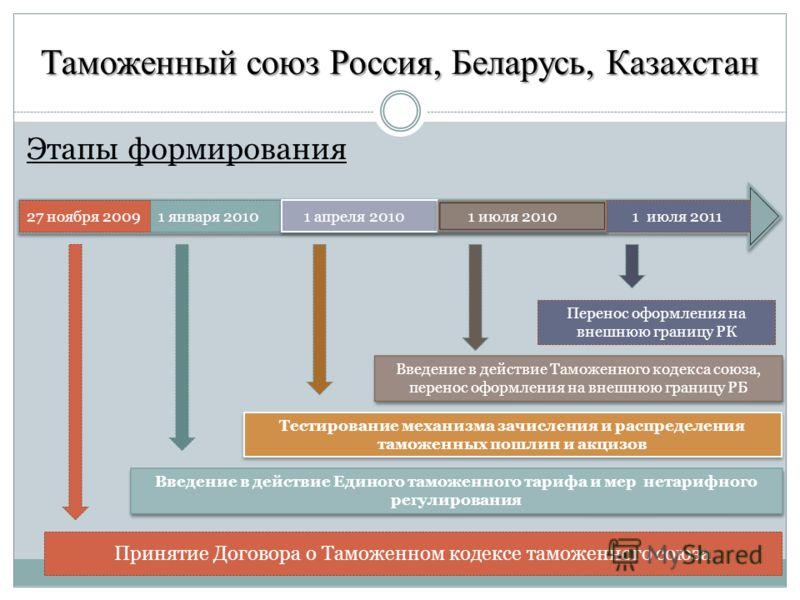 Таможенный союз Россия, Беларусь, Казахстан Этапы формирования 27 ноября 20091 января 2010 1 апреля 2010 1 июля 2010 1 июля 2011 Принятие Договора о Таможенном кодексе таможенного союза Введение в действие Единого таможенного тарифа и мер нетарифного