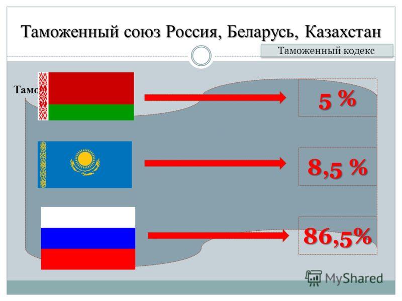 Таможенный союз Россия, Беларусь, Казахстан Таможенные платежи Таможенный кодекс Уплаченные (взысканные) суммы ввозных таможенных пошлин подлежат зачислению и распределению между государствами-участниками таможенного союза в порядке, установленном ме