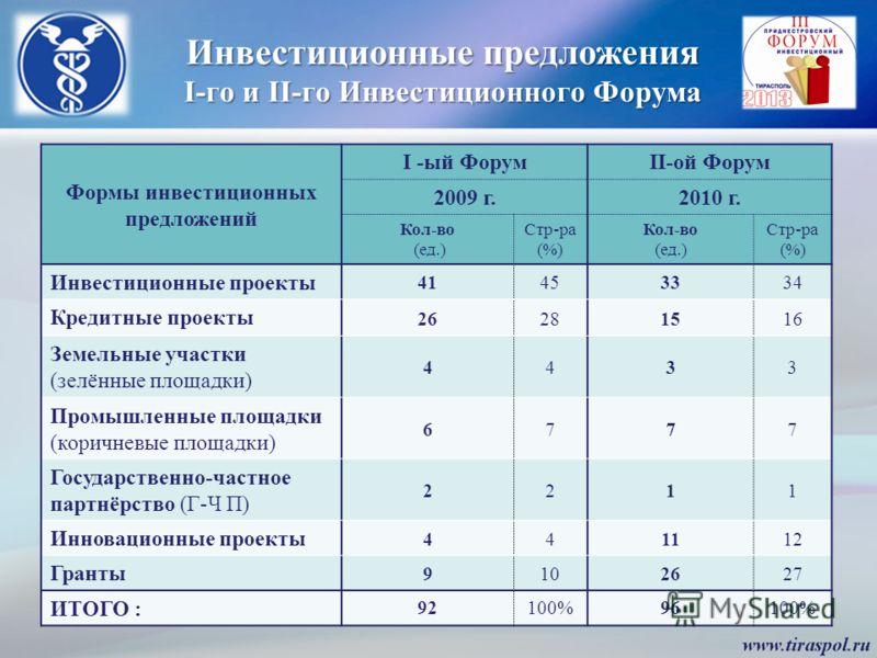 Инвестиционные предложения I-го и II-го Инвестиционного Форума Формы инвестиционных предложений I -ый ФорумII-ой Форум 2009 г.2010 г. Кол-во (ед.) Стр-ра (%) Кол-во (ед.) Стр-ра (%) Инвестиционные проекты 41453334 Кредитные проекты 26281516 Земельные