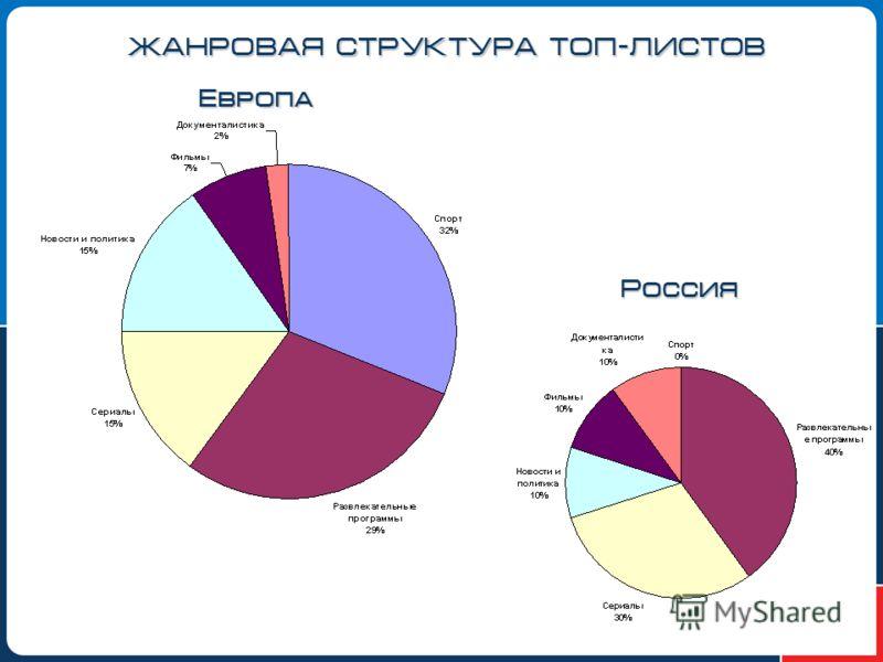 ЖАНРОВАЯ СТРУКТУРА ТОП-ЛИСТОВ Европа Россия