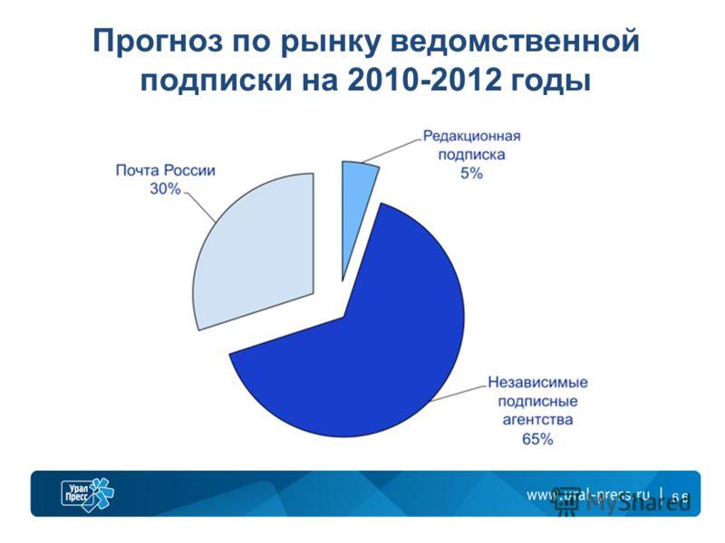 66 Прогноз по рынку ведомственной подписки на 2010-2012 годы 6
