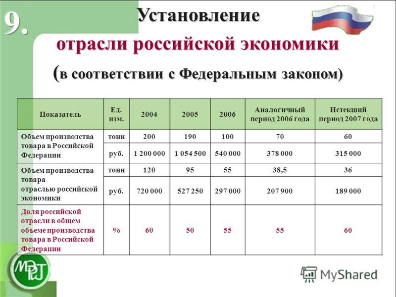 Установление отрасли российской экономики ( в соответствии с Федеральным законом) Показатель Ед. изм. 200420052006 Аналогичный период 2006 года Истекший период 2007 года Объем производства товара в Российской Федерации тонн2001901007060 руб.1 200 000
