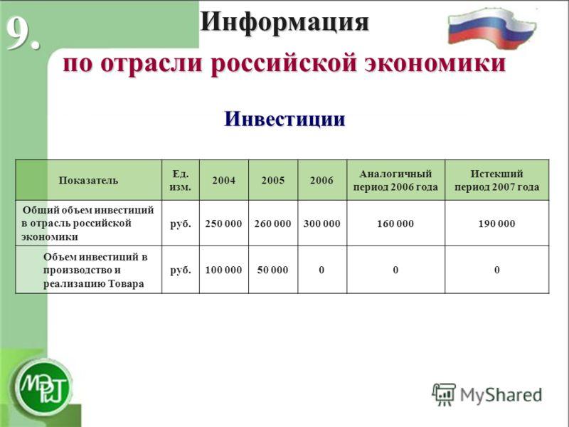 Показатель Ед. изм. 200420052006 Аналогичный период 2006 года Истекший период 2007 года Общий объем инвестиций в отрасль российской экономики руб.250 000260 000300 000160 000190 000 Объем инвестиций в производство и реализацию Товара руб.100 00050 00