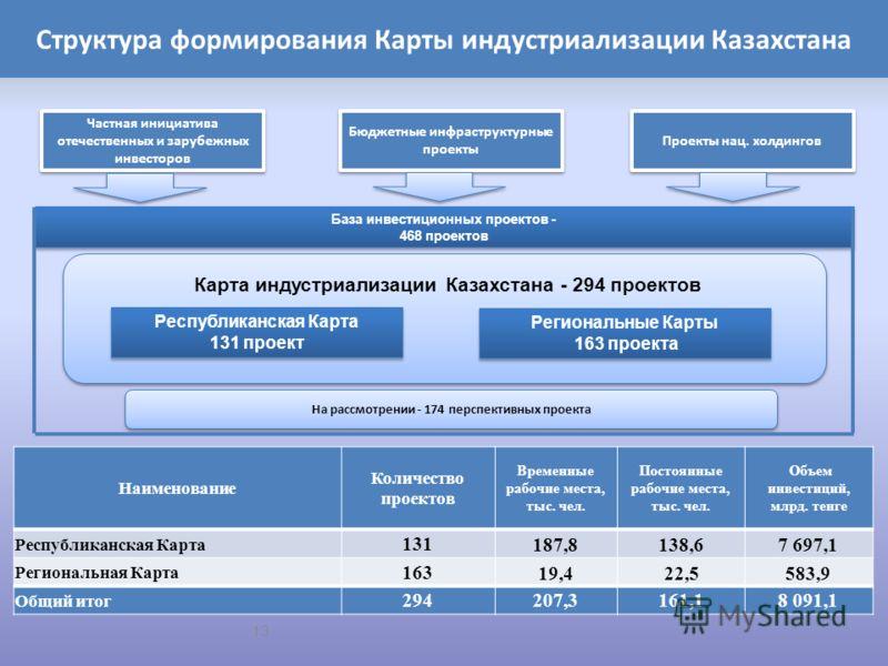 Структура формирования Карты индустриализации Казахстана Наименование Количество проектов Временные рабочие места, тыс. чел. Постоянные рабочие места, тыс. чел. Объем инвестиций, млрд. тенге Республиканская Карта 131187,8138,67 697,1 Региональная Кар
