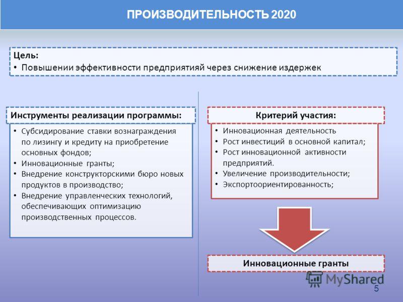ПРОИЗВОДИТЕЛЬНОСТЬ 2020 5 Субсидирование ставки вознаграждения по лизингу и кредиту на приобретение основных фондов; Инновационные гранты; Внедрение конструкторскими бюро новых продуктов в производство; Внедрение управленческих технологий, обеспечива