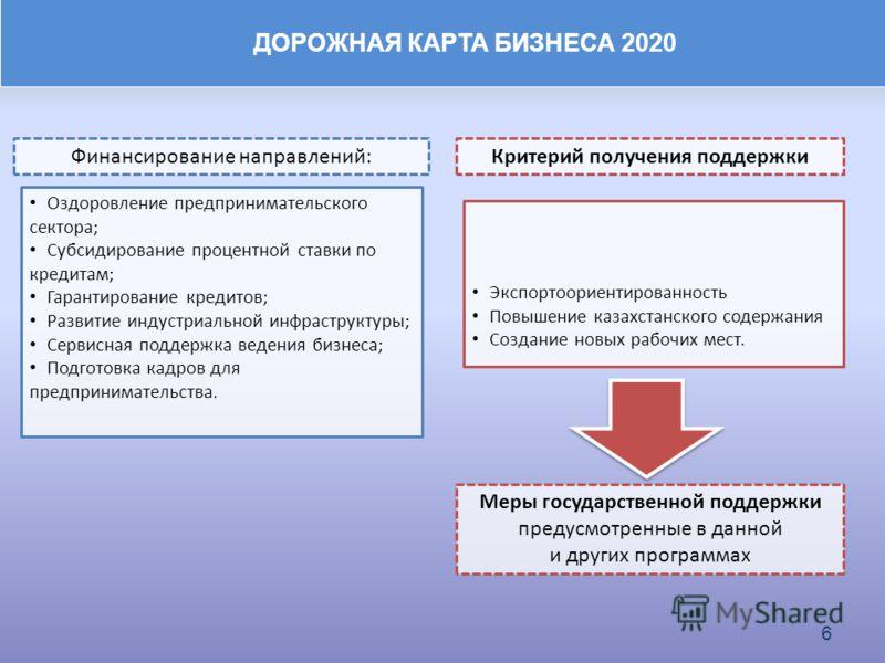 ДОРОЖНАЯ КАРТА БИЗНЕСА 2020 6 Оздоровление предпринимательского сектора; Субсидирование процентной ставки по кредитам; Гарантирование кредитов; Развитие индустриальной инфраструктуры; Сервисная поддержка ведения бизнеса; Подготовка кадров для предпри