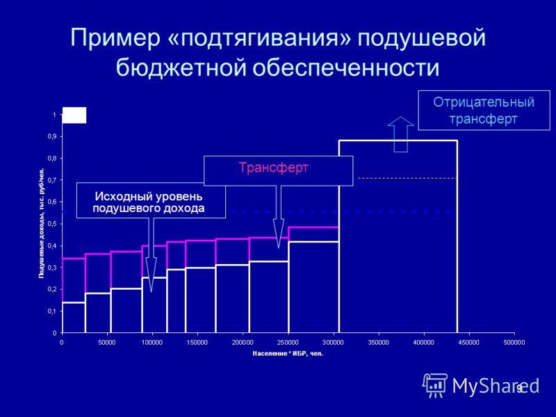 9 Пример «подтягивания» подушевой бюджетной обеспеченности Размер трансферта Исходный уровень подушевого дохода Трансферт Отрицательный трансферт