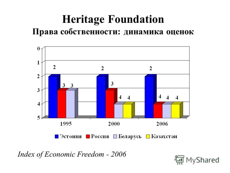 Heritage Foundation Права собственности: динамика оценок Index of Economic Freedom - 2006