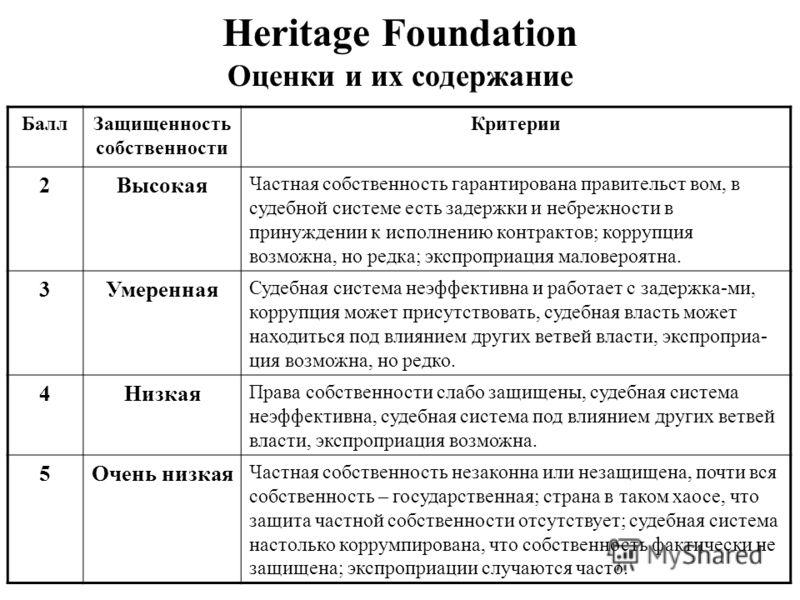 Heritage Foundation Оценки и их содержание БаллЗащищенность собственности Критерии 2Высокая Частная собственность гарантирована правительст вом, в судебной системе есть задержки и небрежности в принуждении к исполнению контрактов; коррупция возможна,
