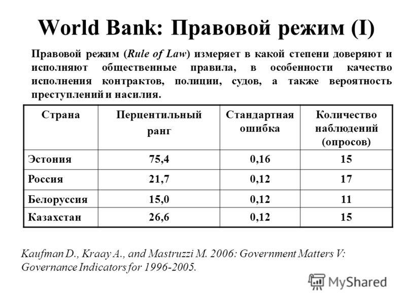 World Bank: Правовой режим (I) Правовой режим (Rule of Law) измеряет в какой степени доверяют и исполняют общественные правила, в особенности качество исполнения контрактов, полиции, судов, а также вероятность преступлений и насилия. СтранаПерцентиль