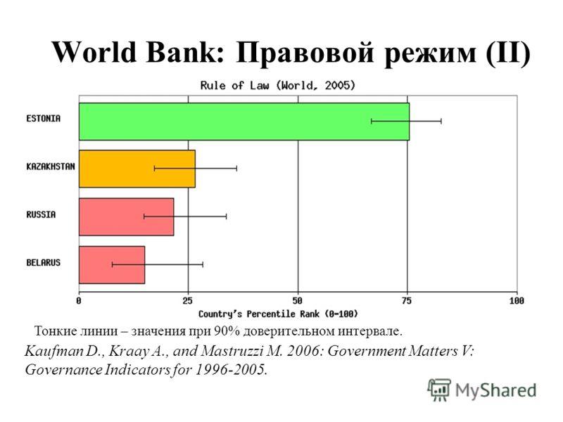 World Bank: Правовой режим (II) Тонкие линии – значения при 90% доверительном интервале. Kaufman D., Kraay A., and Mastruzzi M. 2006: Government Matters V: Governance Indicators for 1996-2005.
