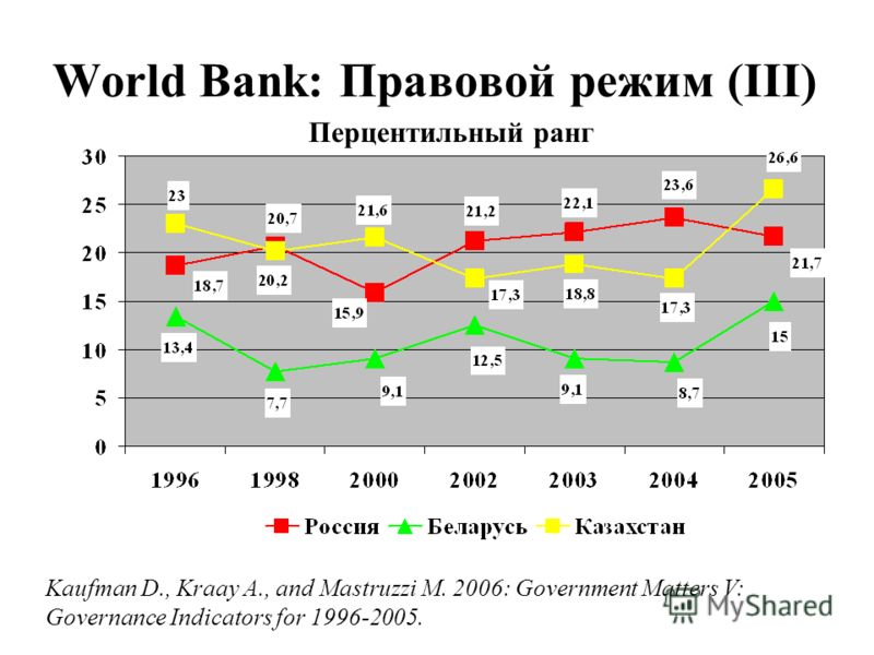 World Bank: Правовой режим (III) Перцентильный ранг Kaufman D., Kraay A., and Mastruzzi M. 2006: Government Matters V: Governance Indicators for 1996-2005.