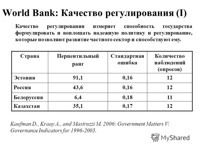 World Bank: Качество регулирования (I) Качество регулирования измеряет способность государства формулировать и воплощать надежную политику и регулирование, которые позволяют развитие частного сектор и способствуют ему. СтранаПерцентильный ранг Станда