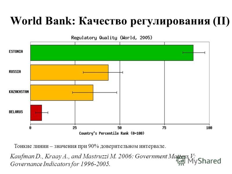 World Bank: Качество регулирования (II) Тонкие линии – значения при 90% доверительном интервале. Kaufman D., Kraay A., and Mastruzzi M. 2006: Government Matters V: Governance Indicators for 1996-2005.