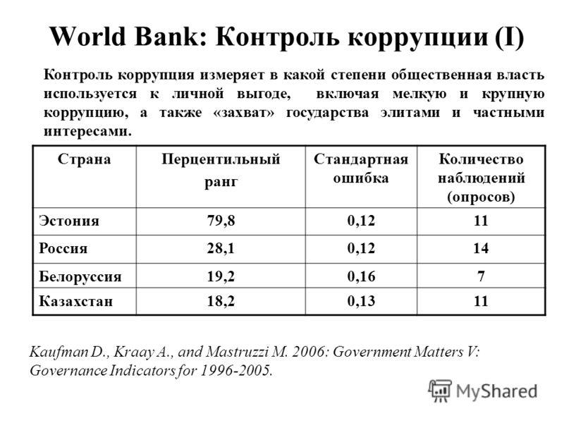 World Bank: Контроль коррупции (I) Контроль коррупция измеряет в какой степени общественная власть используется к личной выгоде, включая мелкую и крупную коррупцию, а также «захват» государства элитами и частными интересами. СтранаПерцентильный ранг