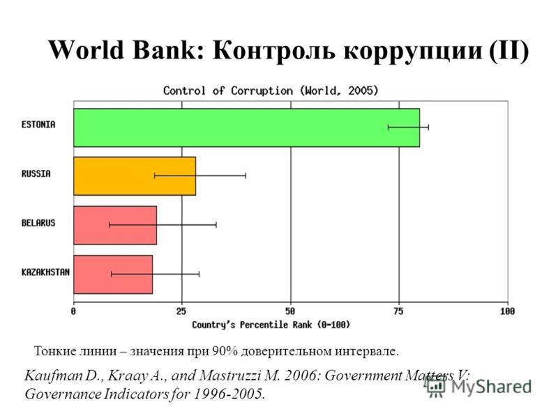 World Bank: Контроль коррупции (II) Тонкие линии – значения при 90% доверительном интервале. Kaufman D., Kraay A., and Mastruzzi M. 2006: Government Matters V: Governance Indicators for 1996-2005.
