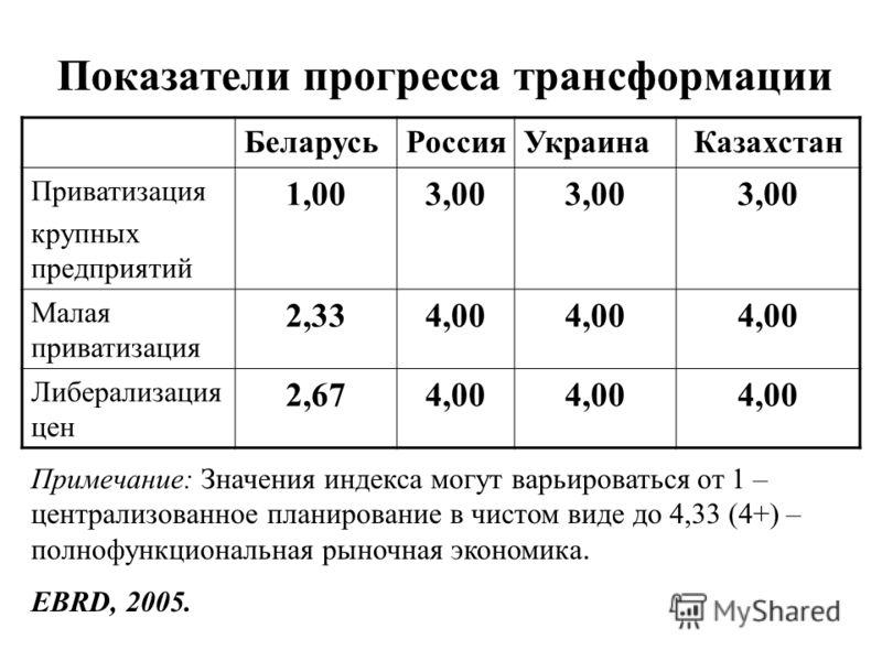 Показатели прогресса трансформации БеларусьРоссияУкраинаКазахстан Приватизация крупных предприятий 1,003,00 Малая приватизация 2,334,00 Либерализация цен 2,674,00 Примечание: Значения индекса могут варьироваться от 1 – централизованное планирование в
