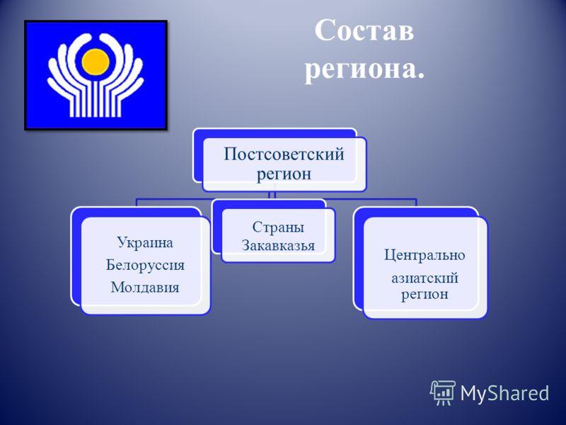 Состав региона. Постсоветский регион Украина Белоруссия Молдавия Страны Закавказья Центрально азиатский регион