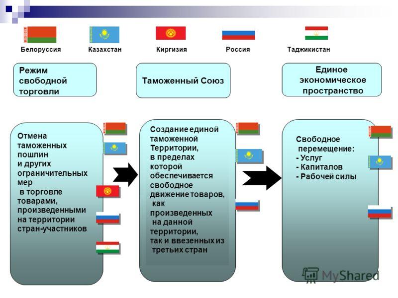 Белоруссия Казахстан Киргизия Россия Таджикистан Режим свободной торговли Отмена таможенных пошлин и других ограничительных мер в торговле товарами, произведенными на территории стран-участников Таможенный Союз Единое экономическое пространство Созда