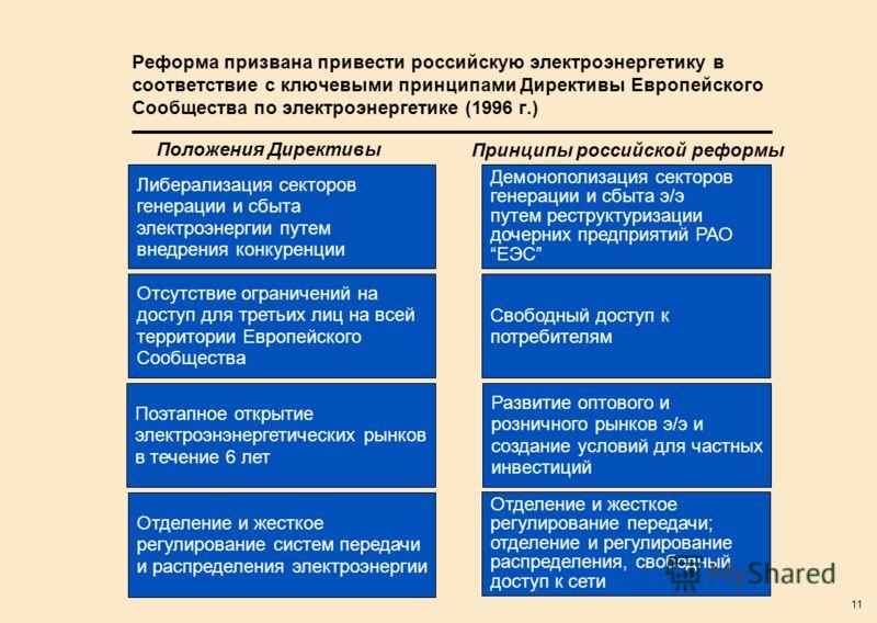11 Реформа призвана привести российскую электроэнергетику в соответствие с ключевыми принципами Директивы Европейского Сообщества по электроэнергетике (1996 г.) Либерализация секторов генерации и сбыта электроэнергии путем внедрения конкуренции Полож