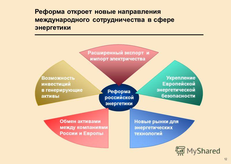 12 Реформа откроет новые направления международного сотрудничества в сфере энергетики Реформа российской энергетики Возможность инвестиций в генерирующие активы Укрепление Европейской энергетической безопасности Обмен активами между компаниями России