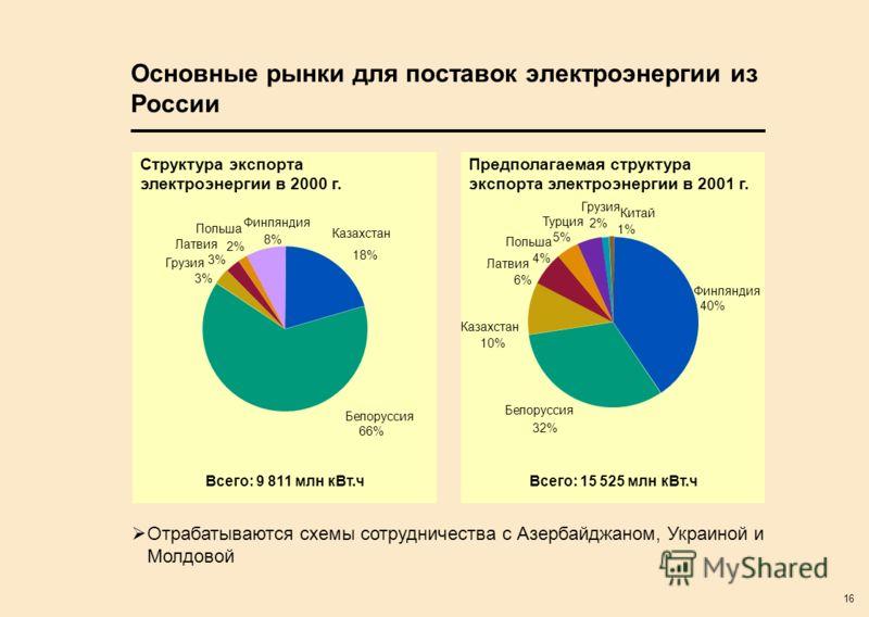 16 Финляндия 40% Белоруссия 32% Турция 5% Польша 4% Латвия 6% Грузия 2% Китай 1% Казахстан 10% Основные рынки для поставок электроэнергии из России Казахстан 18% Латвия 3% Польша 2% Финляндия 8% Грузия 3% Структура экспорта электроэнергии в 2000 г. В