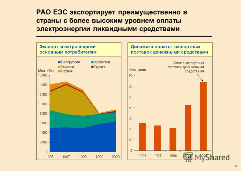 18 РАО ЕЭС экспортирует преимущественно в страны с более высоким уровнем оплаты электроэнергии ликвидными средствами Млн. кВтч Экспорт электроэнергии основным потребителям Динамика оплаты экспортных поставок денежными средствами Оплата экспортных пос