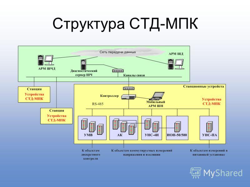 Структура СТД-МПК