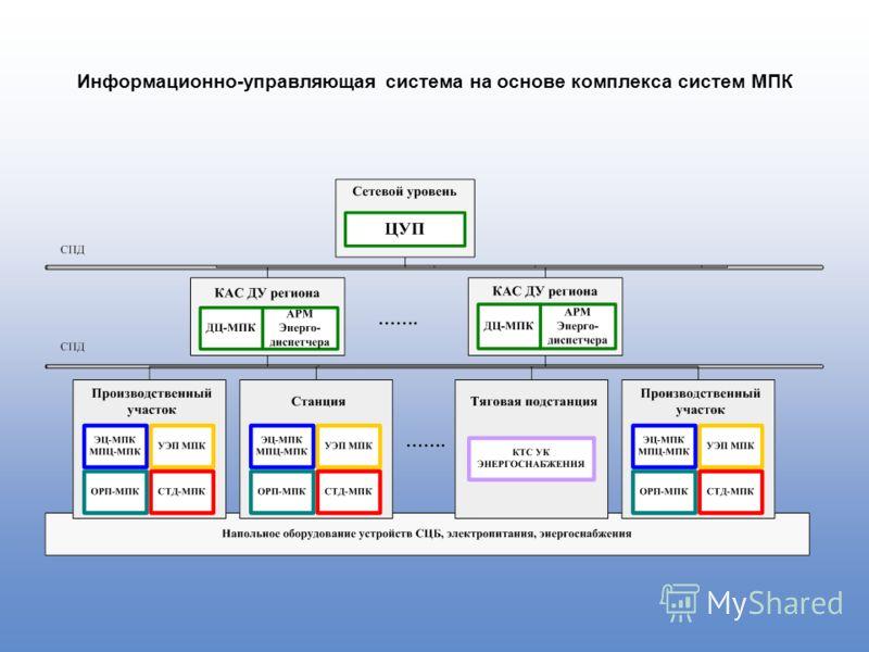 Информационно-управляющая система на основе комплекса систем МПК