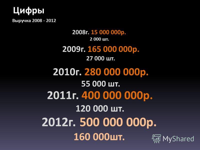 Выручка 2008 - 2012 2008г. 15 000 000р. 2 000 шт. 2009г. 165 000 000р. 27 000 шт. 2010г. 280 000 000р. 55 000 шт. 2011г. 400 000 000р. 120 000 шт. 2012г. 500 000 000р. 160 000шт.