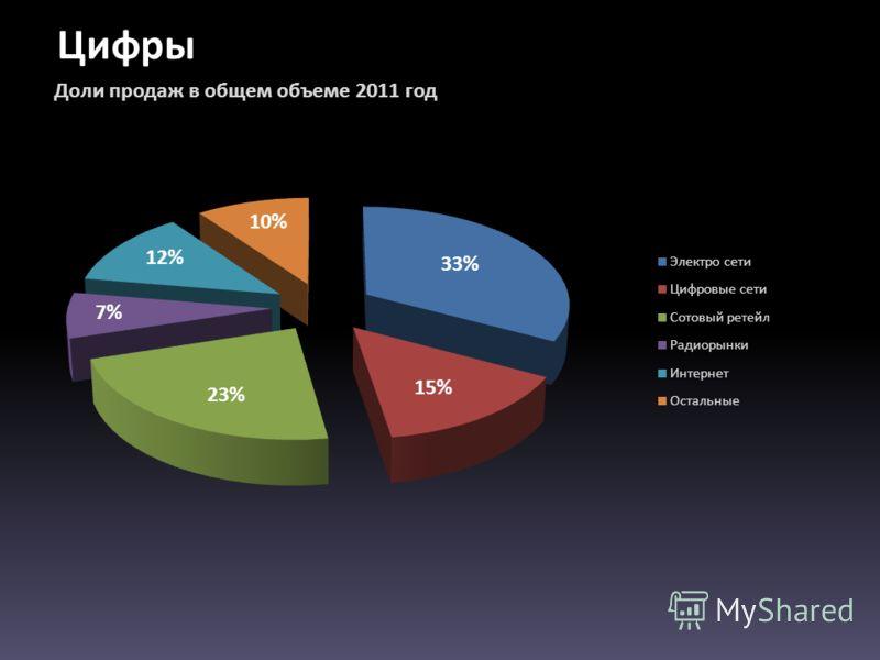 Цифры Доли продаж в общем объеме 2011 год