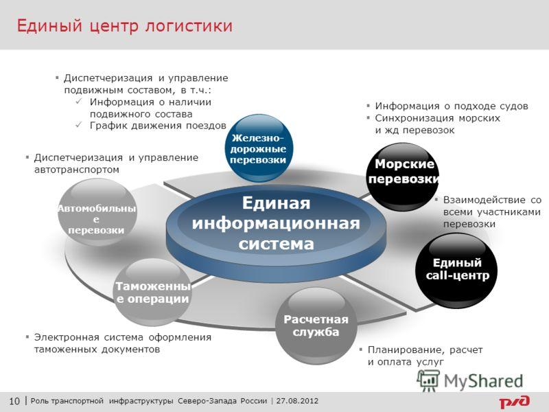 % Доля управленческой логистики в России в 2010г. составила не более 3% 94 место Источник: www.worldbank.org Источник: rbc.ru, РЖД-партнер Международный индекс LPI (Logistics performance index) Неэффективность таможенных процедур Неразвитость логисти
