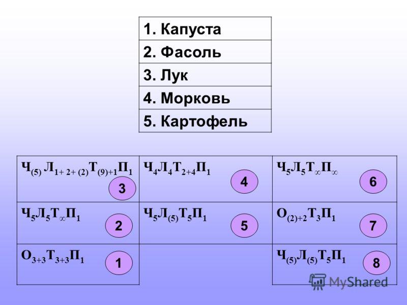 1. Капуста 2. Фасоль 3. Лук 4. Морковь 5. Картофель Ч (5) Л 1+ 2+ (2) Т (9)+1 П 1 Ч 4 Л 4 Т 2+4 П 1 Ч 5 Л 5 Т П Ч 5 Л 5 Т П 1 Ч 5 Л (5) Т 5 П 1 О (2)+2 Т 3 П 1 О 3+3 Т 3+3 П 1 Ч (5) Л (5) Т 5 П 1 1 2 3 4 5 6 7 8