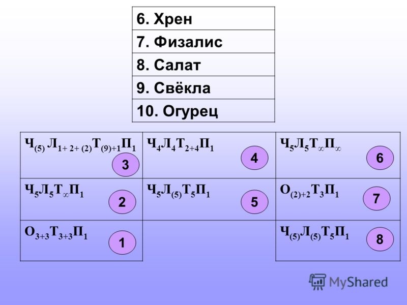 6. Хрен 7. Физалис 8. Салат 9. Свёкла 10. Огурец Ч (5) Л 1+ 2+ (2) Т (9)+1 П 1 Ч 4 Л 4 Т 2+4 П 1 Ч 5 Л 5 Т П Ч 5 Л 5 Т П 1 Ч 5 Л (5) Т 5 П 1 О (2)+2 Т 3 П 1 О 3+3 Т 3+3 П 1 Ч (5) Л (5) Т 5 П 1 1 2 3 4 5 6 7 8