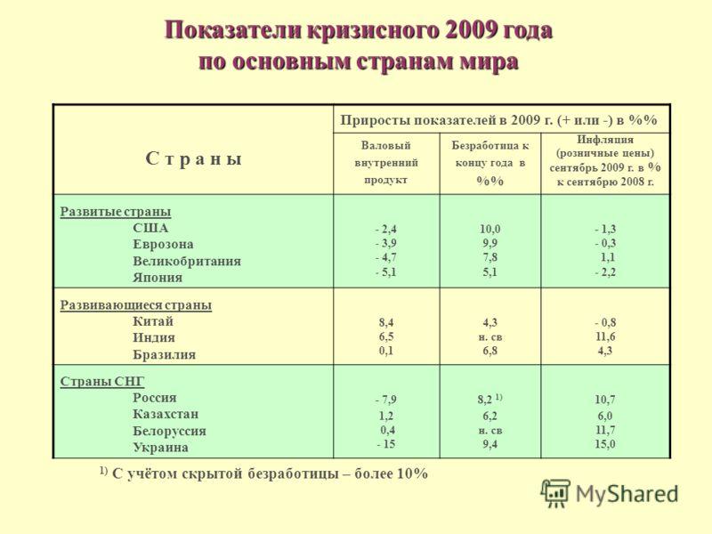 Показатели кризисного 2009 года по основным странам мира C т р а н ы Приросты показателей в 2009 г. (+ или -) в % Валовый внутренний продукт Безработица к концу года в % Инфляция (розничные цены) сентябрь 2009 г. в % к сентябрю 2008 г. Развитые стран