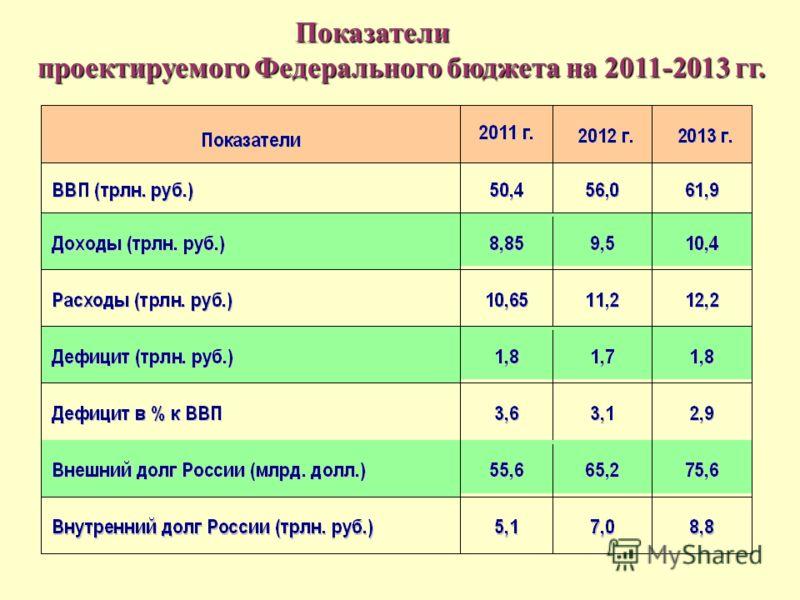 Показатели Показатели проектируемого Федерального бюджета на 2011-2013 гг. проектируемого Федерального бюджета на 2011-2013 гг.