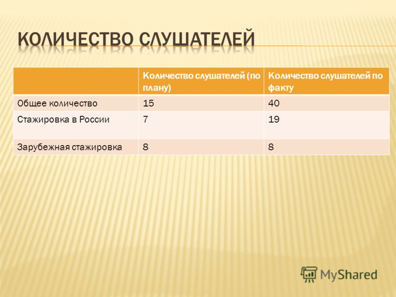 Количество слушателей (по плану) Количество слушателей по факту Общее количество1540 Стажировка в России719 Зарубежная стажировка88