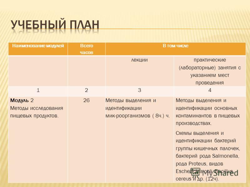 Наименование модулей Всего часов В том числе лекции практические (лабораторные) занятия с указанием мест проведения 1234 Модуль 2 Методы исследования пищевых продуктов. 26Методы выделения и идентификации мик-роорганизмов ( 8ч.) ч. Методы выделения и