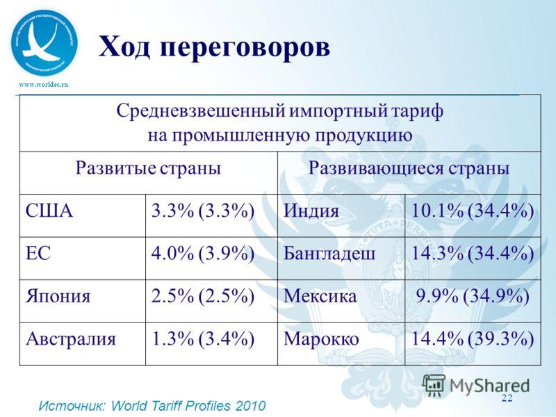 www.worldec.ru 22 Ход переговоров Средневзвешенный импортный тариф на промышленную продукцию Развитые страныРазвивающиеся страны США3.3% (3.3%)Индия10.1% (34.4%) ЕС4.0% (3.9%)Бангладеш14.3% (34.4%) Япония2.5% (2.5%)Мексика9.9% (34.9%) Австралия1.3% (