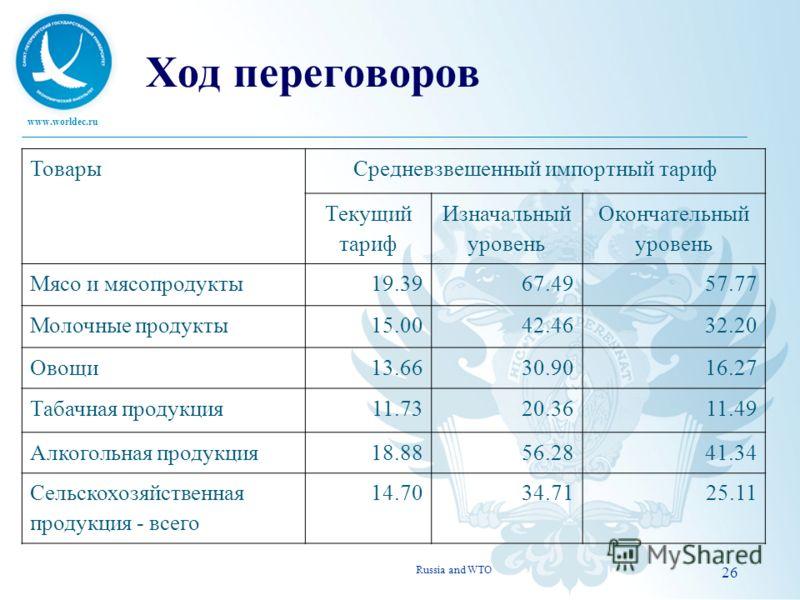 www.worldec.ru 26 Ход переговоров Russia and WTO ТоварыСредневзвешенный импортный тариф Текущий тариф Изначальный уровень Окончательный уровень Мясо и мясопродукты19.3967.4957.77 Молочные продукты15.0042.4632.20 Овощи13.6630.9016.27 Табачная продукци