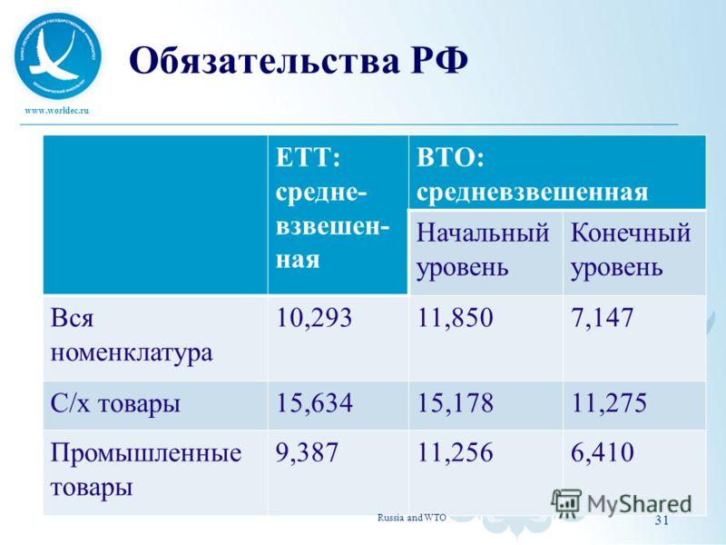 www.worldec.ru Обязательства РФ ЕТТ: средне- взвешен- ная ВТО: средневзвешенная Начальный уровень Конечный уровень Вся номенклатура 10,29311,8507,147 С/х товары15,63415,17811,275 Промышленные товары 9,38711,2566,410 Russia and WTO 31