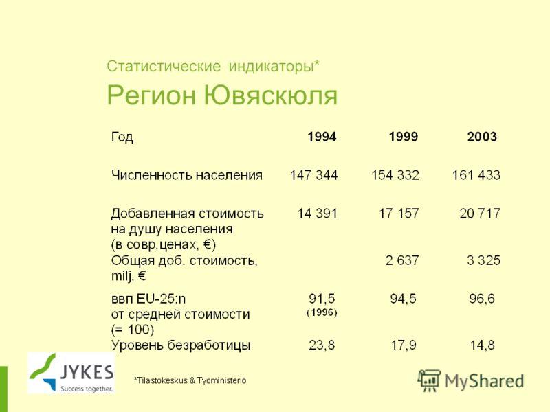 Статистические индикаторы* Регион Ювяскюля