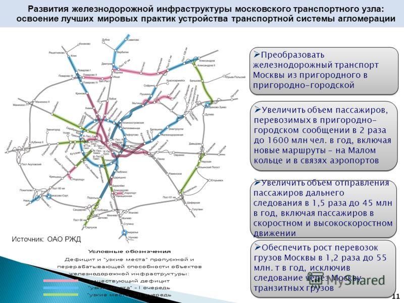 Развития железнодорожной инфраструктуры московского транспортного узла: освоение лучших мировых практик устройства транспортной системы агломерации 11 Увеличить объем отправления пассажиров дальнего следования в 1,5 раза до 45 млн в год, включая пасс