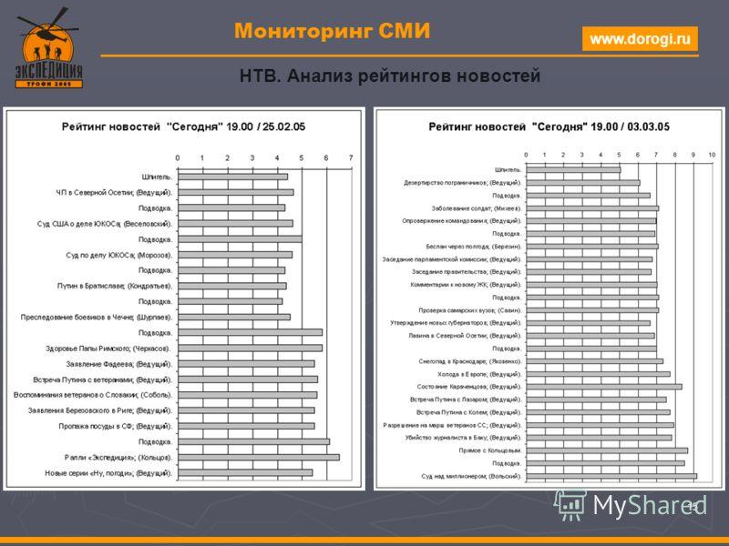 www.dorogi.ru 15 Мониторинг СМИ НТВ. Анализ рейтингов новостей