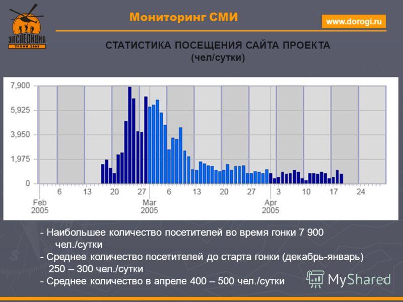 www.dorogi.ru 3 Мониторинг СМИ СТАТИСТИКА ПОСЕЩЕНИЯ САЙТА ПРОЕКТА (чел/сутки) - Наибольшее количество посетителей во время гонки 7 900 чел./сутки - Среднее количество посетителей до старта гонки (декабрь-январь) 250 – 300 чел./сутки - Среднее количес