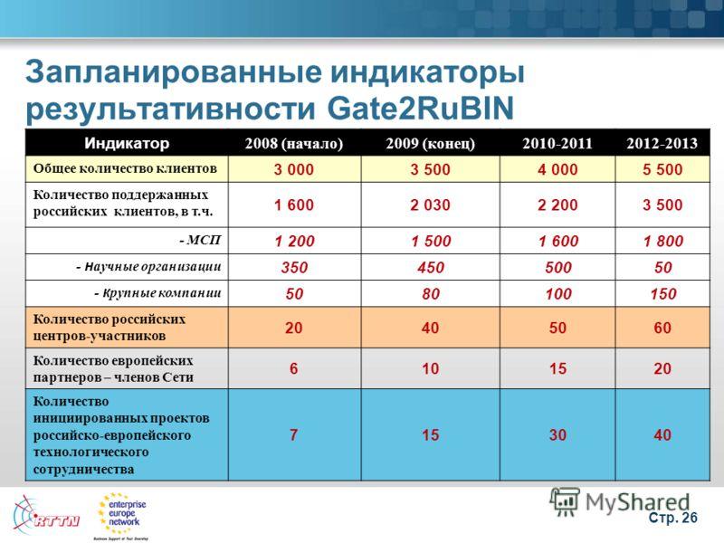 Стр. 26 Запланированные индикаторы результативности Gate2RuBIN Индикатор 2008 (начало)2009 (конец)2010-20112012-2013 Общее количество клиентов 3 0003 5004 0005 500 Количество поддержанных российских клиентов, в т.ч. 1 6002 0302 2003 500 - МСП 1 2001