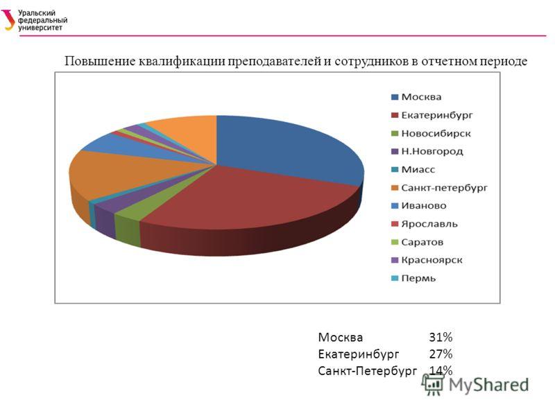 Повышение квалификации преподавателей и сотрудников в отчетном периоде Москва31% Екатеринбург27% Санкт-Петербург14%