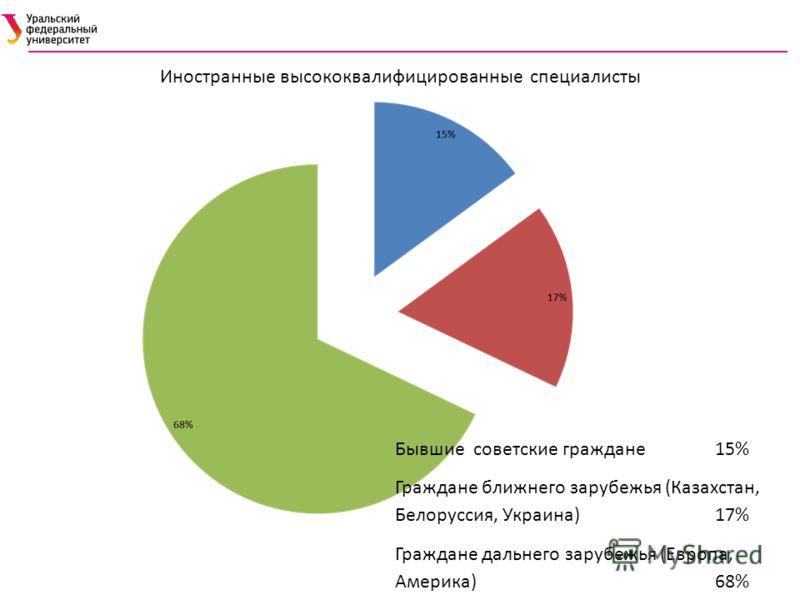 Иностранные высококвалифицированные специалисты Бывшие советские граждане 15% Граждане ближнего зарубежья (Казахстан, Белоруссия, Украина) 17% Граждане дальнего зарубежья (Европа, Америка) 68%