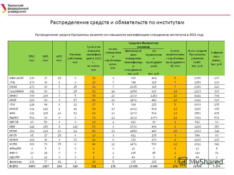 Распределение средств и обязательств по институтам